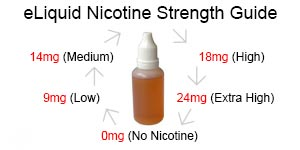 eliquid-nicotine-stength-guide