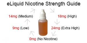 eliquid-nicotine-stength-guide